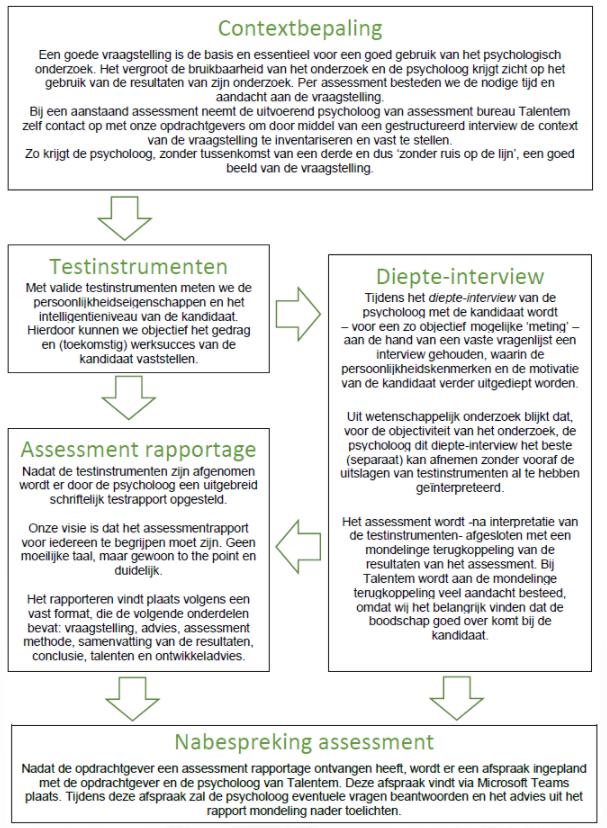 Talentem biedt het meest valide, objectief en betrouwbaar assessmentonderzoek aan.