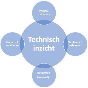 Assessment technisch inzicht Talentem