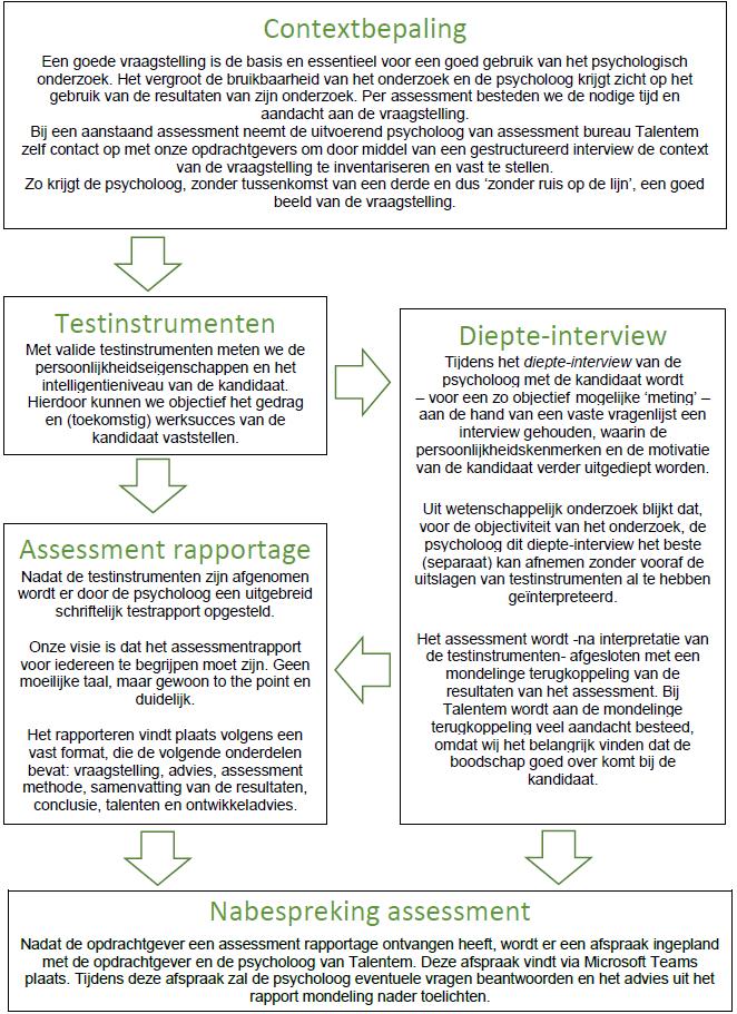 Vernieuwende kijk op assessment: meest valide, objectief, betrouwbaar, snel en voordelig. www.talentem.nl